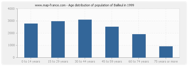 Age distribution of population of Bailleul in 1999