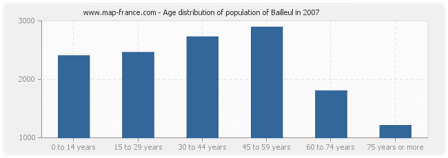 Age distribution of population of Bailleul in 2007