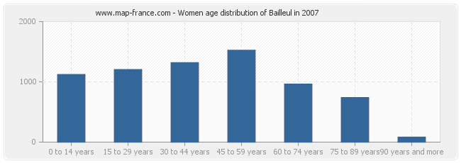 Women age distribution of Bailleul in 2007