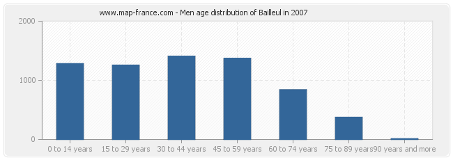 Men age distribution of Bailleul in 2007