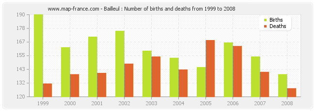 Bailleul : Number of births and deaths from 1999 to 2008