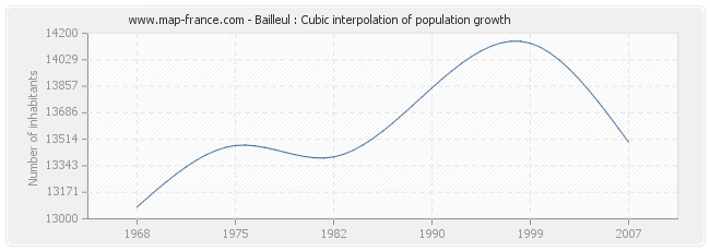 Bailleul : Cubic interpolation of population growth
