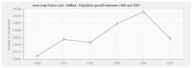 Population Bailleul