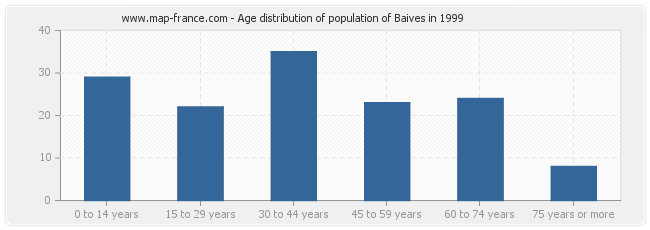 Age distribution of population of Baives in 1999