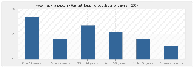 Age distribution of population of Baives in 2007