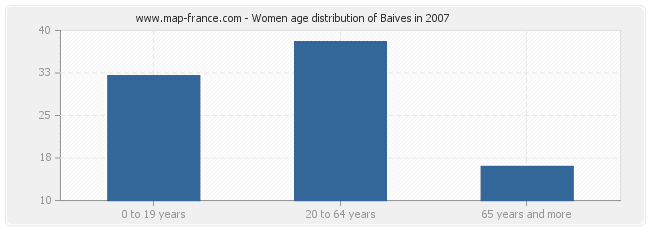 Women age distribution of Baives in 2007