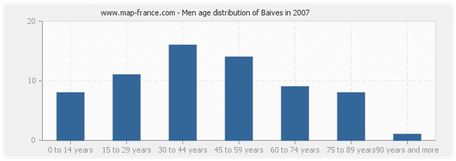 Men age distribution of Baives in 2007