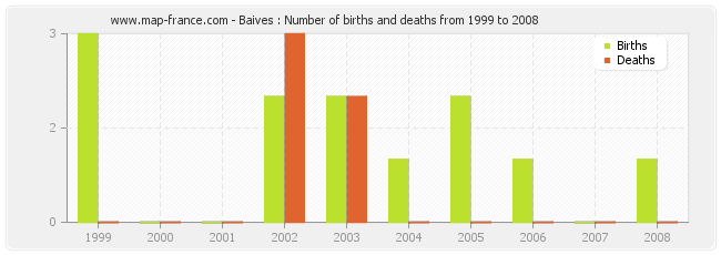 Baives : Number of births and deaths from 1999 to 2008