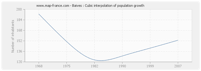 Baives : Cubic interpolation of population growth