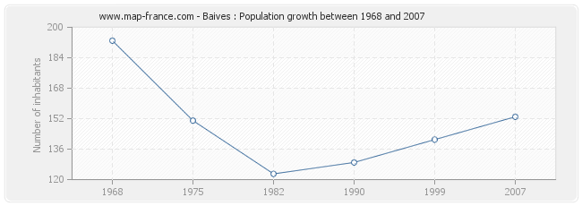 Population Baives