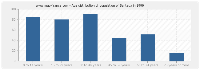 Age distribution of population of Banteux in 1999