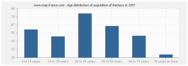 Age distribution of population of Banteux in 2007