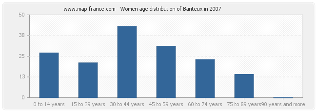 Women age distribution of Banteux in 2007