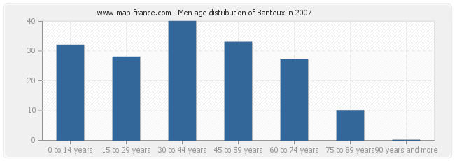 Men age distribution of Banteux in 2007