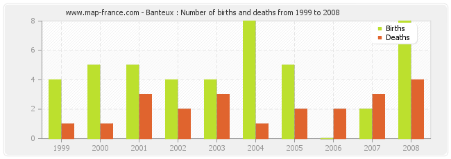 Banteux : Number of births and deaths from 1999 to 2008