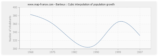 Banteux : Cubic interpolation of population growth