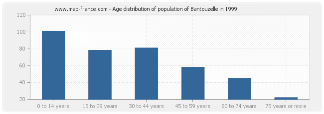 Age distribution of population of Bantouzelle in 1999