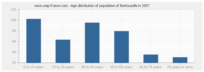 Age distribution of population of Bantouzelle in 2007