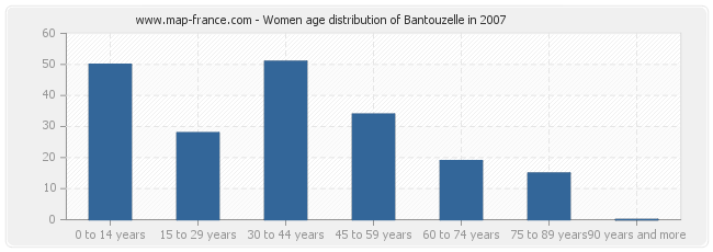 Women age distribution of Bantouzelle in 2007