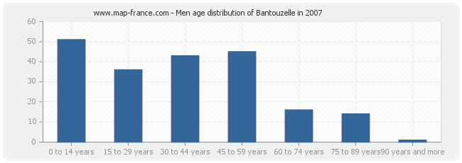 Men age distribution of Bantouzelle in 2007