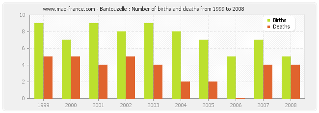 Bantouzelle : Number of births and deaths from 1999 to 2008