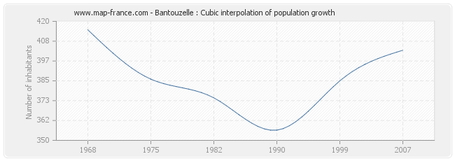 Bantouzelle : Cubic interpolation of population growth