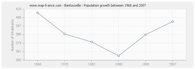 Population Bantouzelle