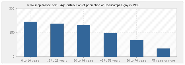 Age distribution of population of Beaucamps-Ligny in 1999