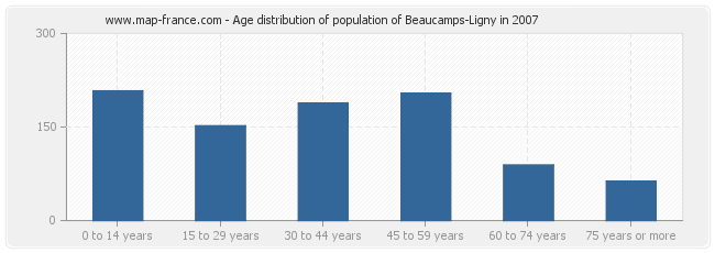Age distribution of population of Beaucamps-Ligny in 2007