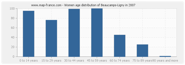 Women age distribution of Beaucamps-Ligny in 2007