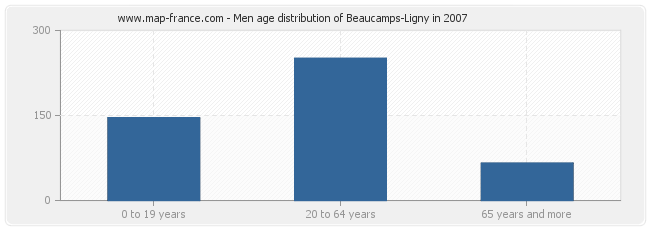 Men age distribution of Beaucamps-Ligny in 2007