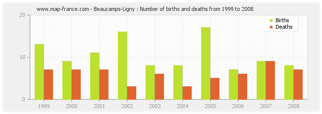 Beaucamps-Ligny : Number of births and deaths from 1999 to 2008