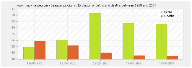 Beaucamps-Ligny : Evolution of births and deaths between 1968 and 2007