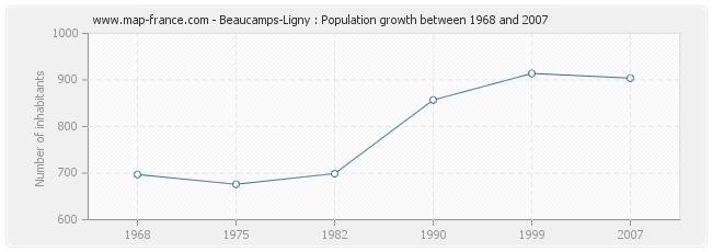 Population Beaucamps-Ligny