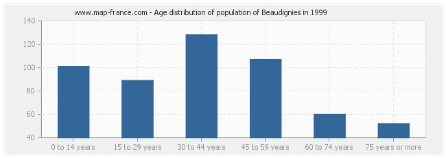 Age distribution of population of Beaudignies in 1999