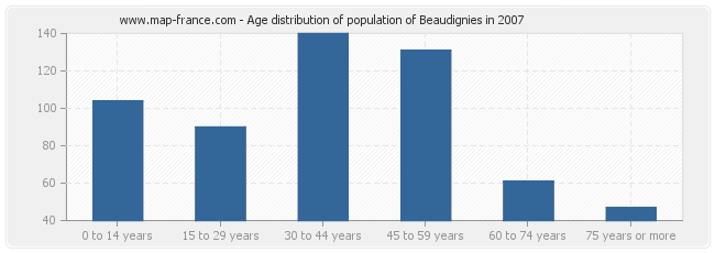 Age distribution of population of Beaudignies in 2007