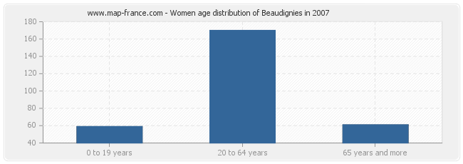Women age distribution of Beaudignies in 2007