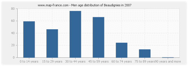 Men age distribution of Beaudignies in 2007