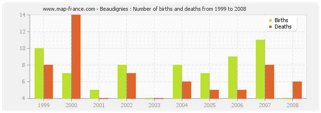Beaudignies : Number of births and deaths from 1999 to 2008