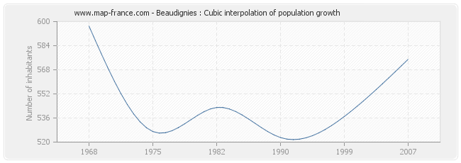 Beaudignies : Cubic interpolation of population growth