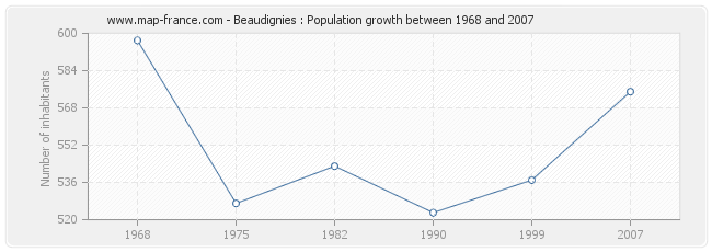 Population Beaudignies