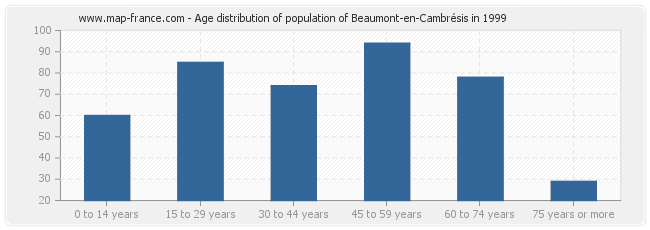 Age distribution of population of Beaumont-en-Cambrésis in 1999