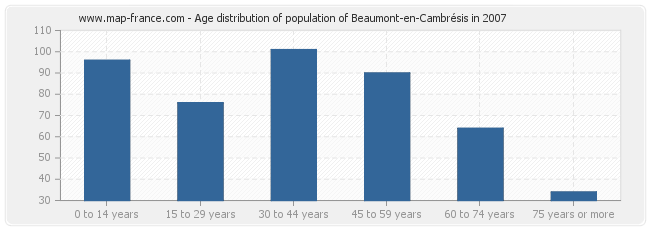 Age distribution of population of Beaumont-en-Cambrésis in 2007