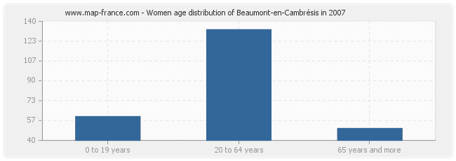 Women age distribution of Beaumont-en-Cambrésis in 2007