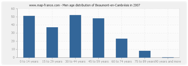 Men age distribution of Beaumont-en-Cambrésis in 2007