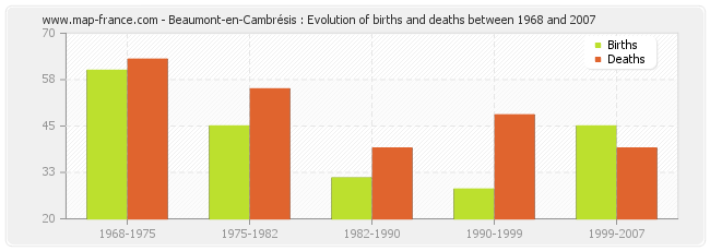 Beaumont-en-Cambrésis : Evolution of births and deaths between 1968 and 2007