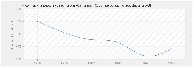 Beaumont-en-Cambrésis : Cubic interpolation of population growth