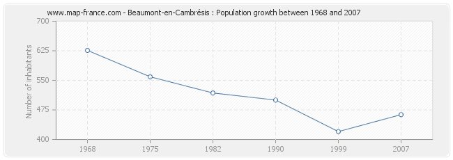 Population Beaumont-en-Cambrésis