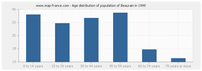 Age distribution of population of Beaurain in 1999