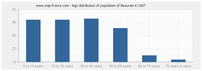 Age distribution of population of Beaurain in 2007